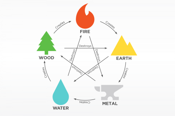 Feng-Shui-In-Canada-5-elements
